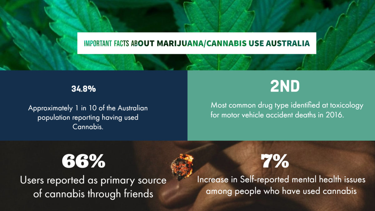 Facts About marijuana/cannabis use Australia