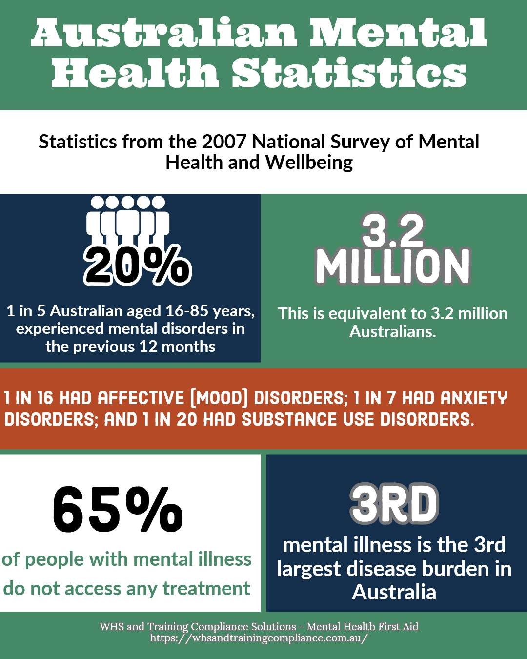 Infographic WHS and Training Compliance Solutions Australian Mental Health Illness Statistical